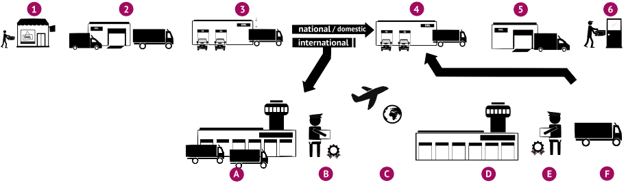 Infografik Pakettransport