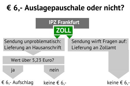 Neue Auslagepauschale Post Nimmt Für Zollabfertigung Jetzt 6 Euro