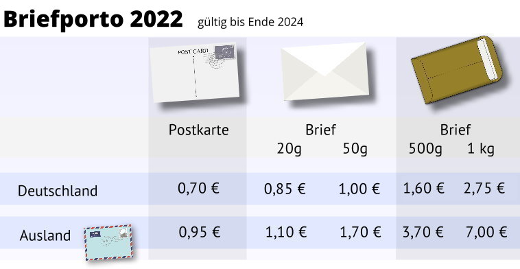 Post Porto Brief 2021